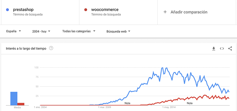 woocommerce-vs-prestashop-españa