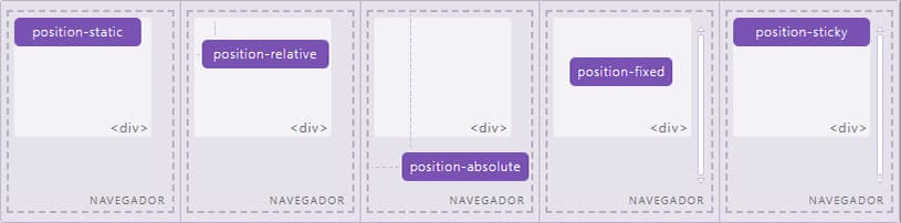 posiciones en bootstrap