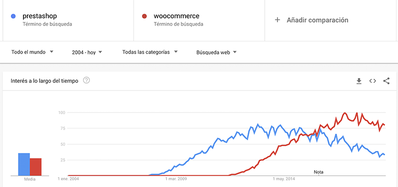 woocommerce-vs-prestashop-mundial