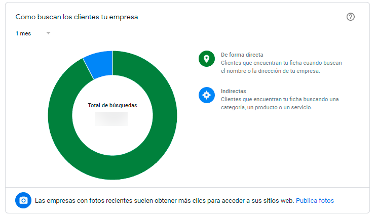 Google My Business estadísticas que buscan tus clientes