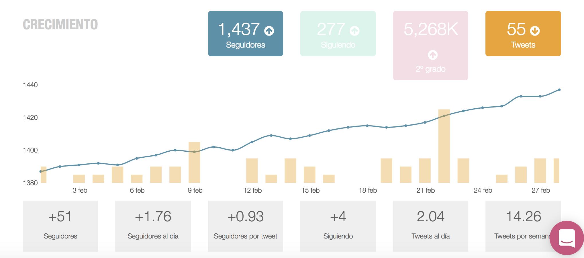 Crecimiento de seguidores en Metricool