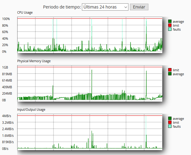 Gráfica de consumos de error 503 por uso de RAM