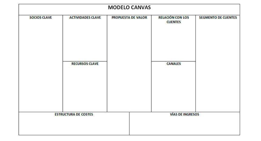 metodologia canvas