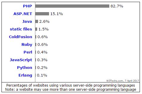 Porcentajes de uso de lenguajes de programación